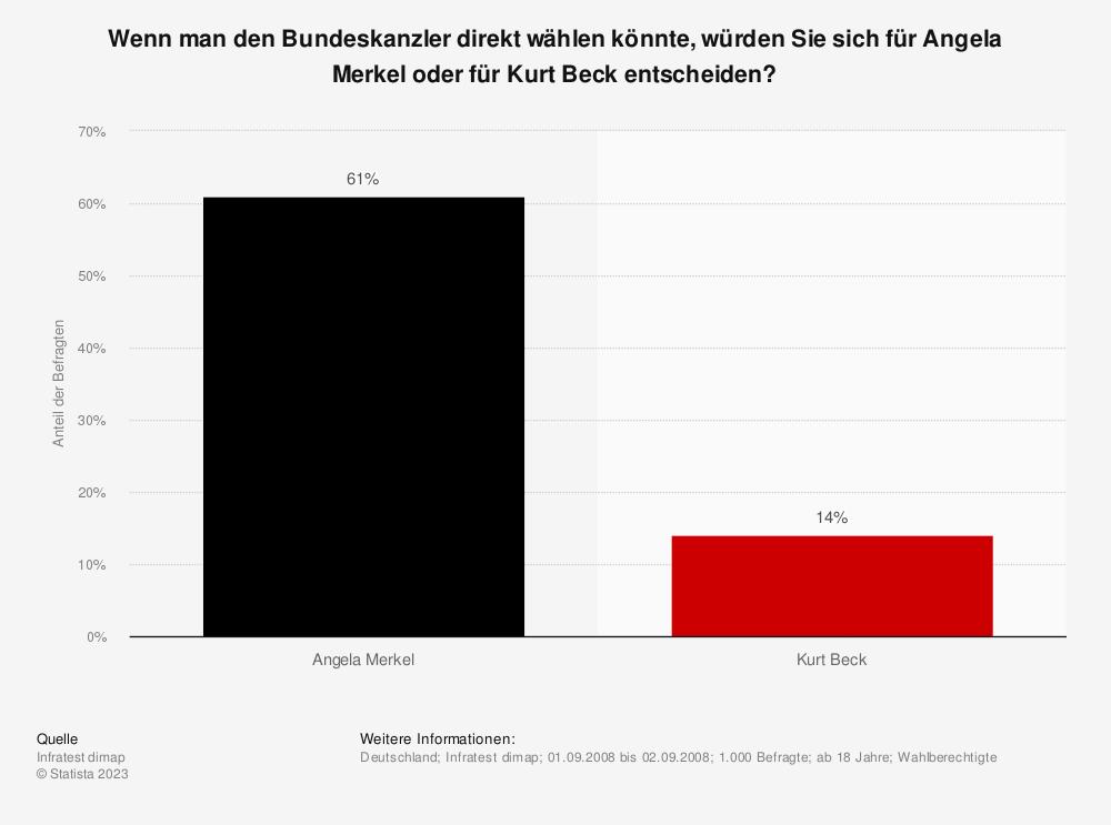 Statistik: Wenn man den Bundeskanzler direkt wählen könnte, würden Sie sich für Angela Merkel oder für Kurt Beck entscheiden? | Statista