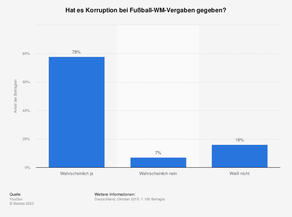 Statistik: Hat es Korruption bei Fußball-WM-Vergaben gegeben?   Statista