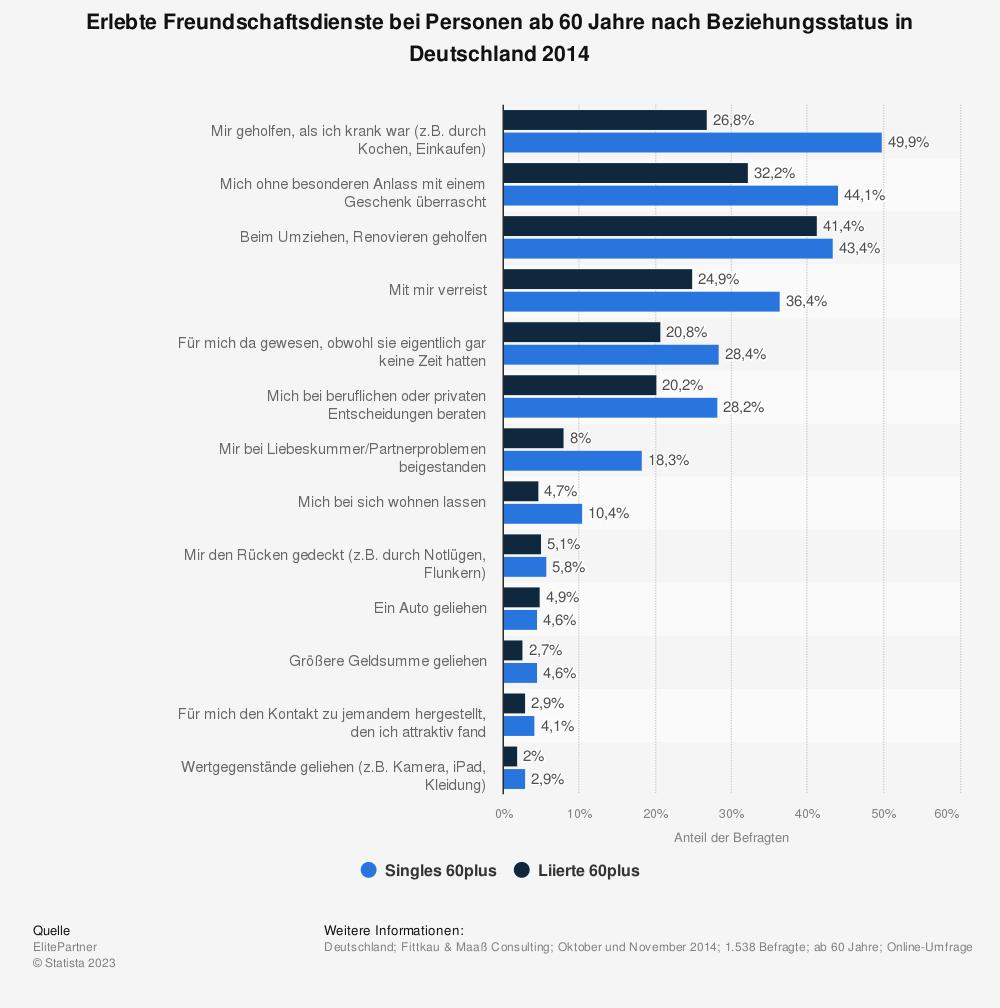 Statistik: Erlebte Freundschaftsdienste bei Personen ab 60 Jahre nach Beziehungsstatus in Deutschland 2014 | Statista