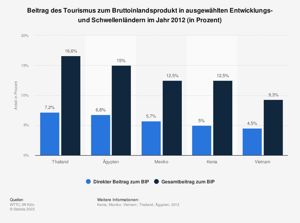 Statistik: Beitrag des Tourismus zum Bruttoinlandsprodukt in ausgewählten Entwicklungs- und Schwellenländern im Jahr 2012 (in Prozent) | Statista