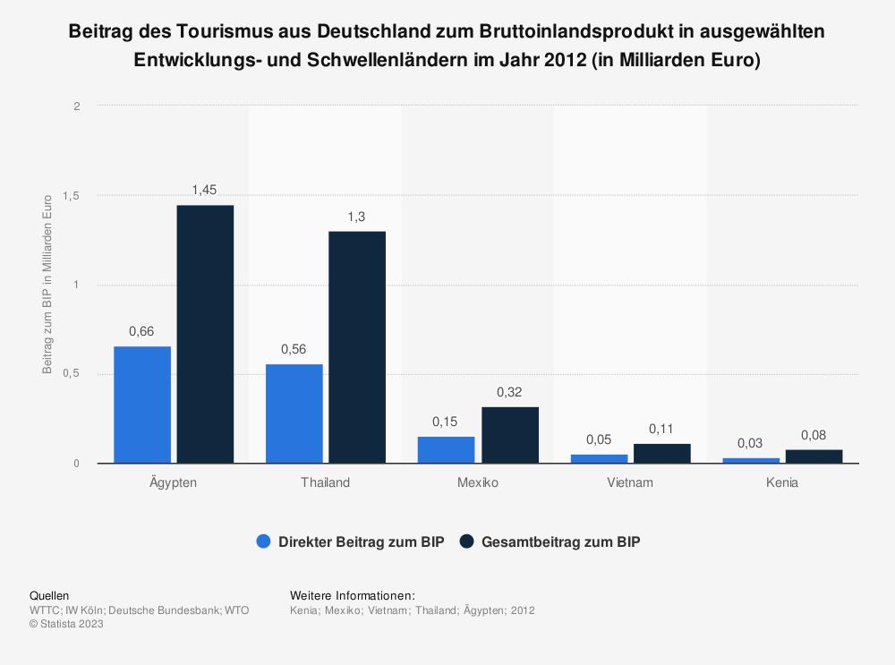 Statistik: Beitrag des Tourismus aus Deutschland zum Bruttoinlandsprodukt in ausgewählten Entwicklungs- und Schwellenländern im Jahr 2012 (in Milliarden Euro) | Statista