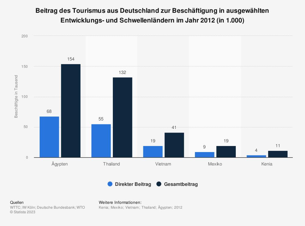 Statistik: Beitrag des Tourismus aus Deutschland zur Beschäftigung in ausgewählten Entwicklungs- und Schwellenländern im Jahr 2012 (in 1.000) | Statista