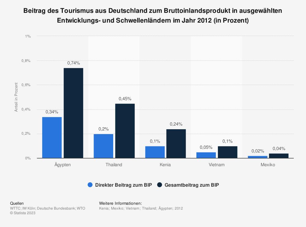 Statistik: Beitrag des Tourismus aus Deutschland zum Bruttoinlandsprodukt in ausgewählten Entwicklungs- und Schwellenländern im Jahr 2012 (in Prozent) | Statista