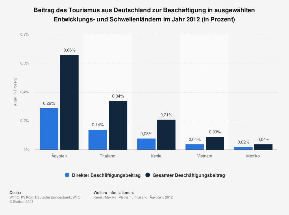 Statistik: Beitrag des Tourismus aus Deutschland zur Beschäftigung in ausgewählten Entwicklungs- und Schwellenländern im Jahr 2012 (in Prozent) | Statista