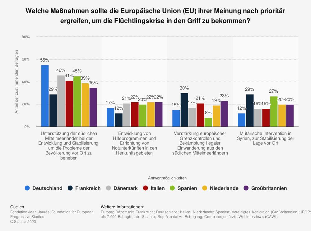 Statistik: Welche Maßnahmen sollte die Europäische Union (EU) ihrer Meinung nach prioritär ergreifen, um die Flüchtlingskrise in den Griff zu bekommen?  | Statista