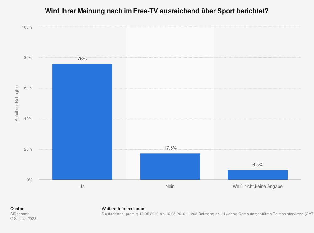 Statistik: Wird Ihrer Meinung nach im Free-TV ausreichend über Sport berichtet? | Statista