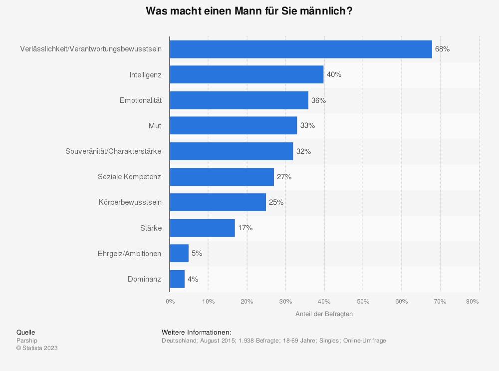 Statistik: Was macht einen Mann für Sie männlich? | Statista