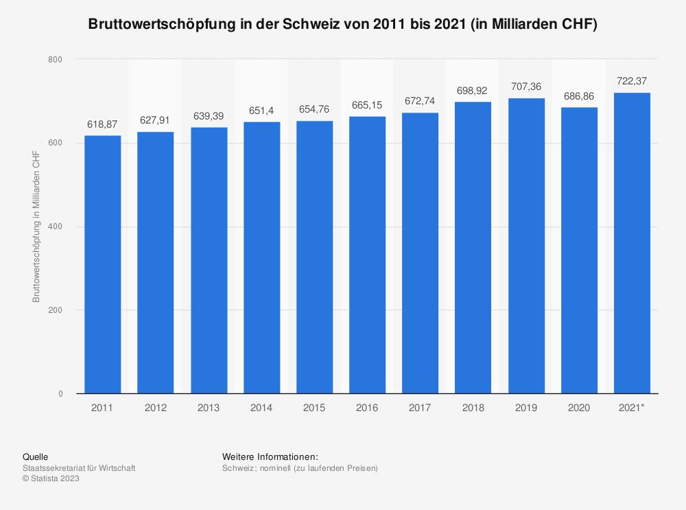 Statistik: Bruttowertschöpfung in der Schweiz von 2007 bis 2017 (in Milliarden CHF) | Statista