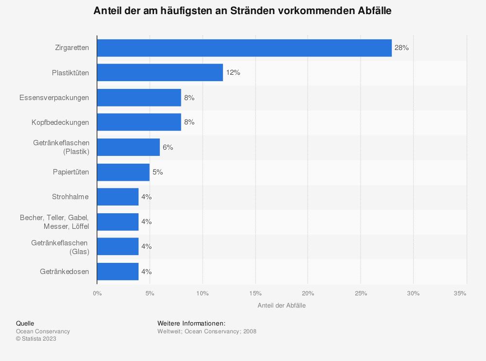 Statistik: Anteil der am häufigsten an Stränden vorkommenden Abfälle | Statista