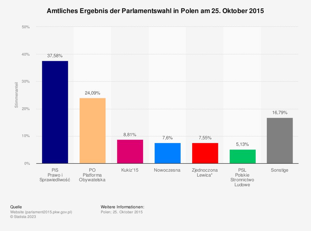 Statistik: Amtliches Ergebnis der Parlamentswahl in Polen am 25. Oktober 2015 | Statista