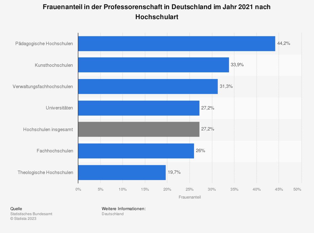 Statistik: Frauenanteil in der Professorenschaft in Deutschland im Jahr 2018 nach Hochschulart | Statista