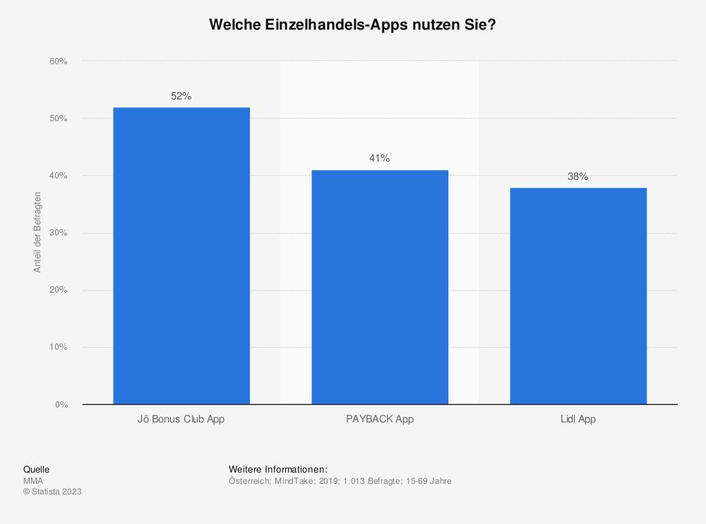 Statistik: Welche Einzelhandels-Apps nutzen Sie?   Statista