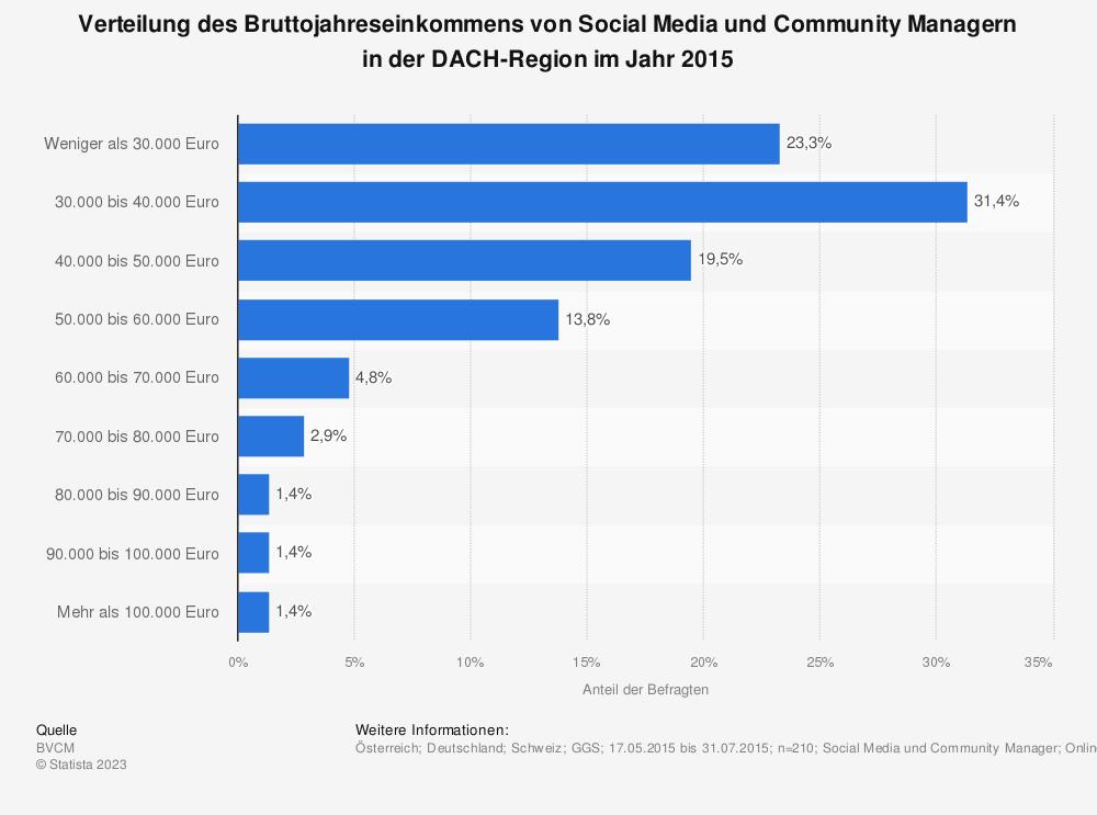 Statistik: Verteilung des Bruttojahreseinkommens von Social Media und Community Managern in der DACH-Region im Jahr 2015 | Statista