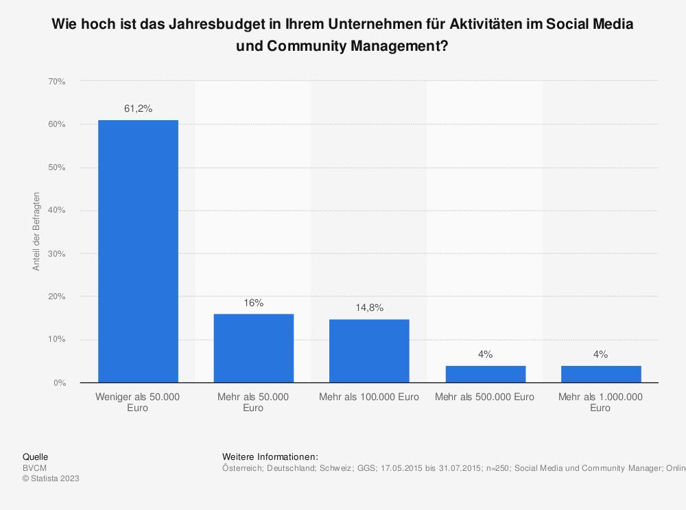 Statistik: Wie hoch ist das Jahresbudget in Ihrem Unternehmen für Aktivitäten im Social Media und Community Management? | Statista