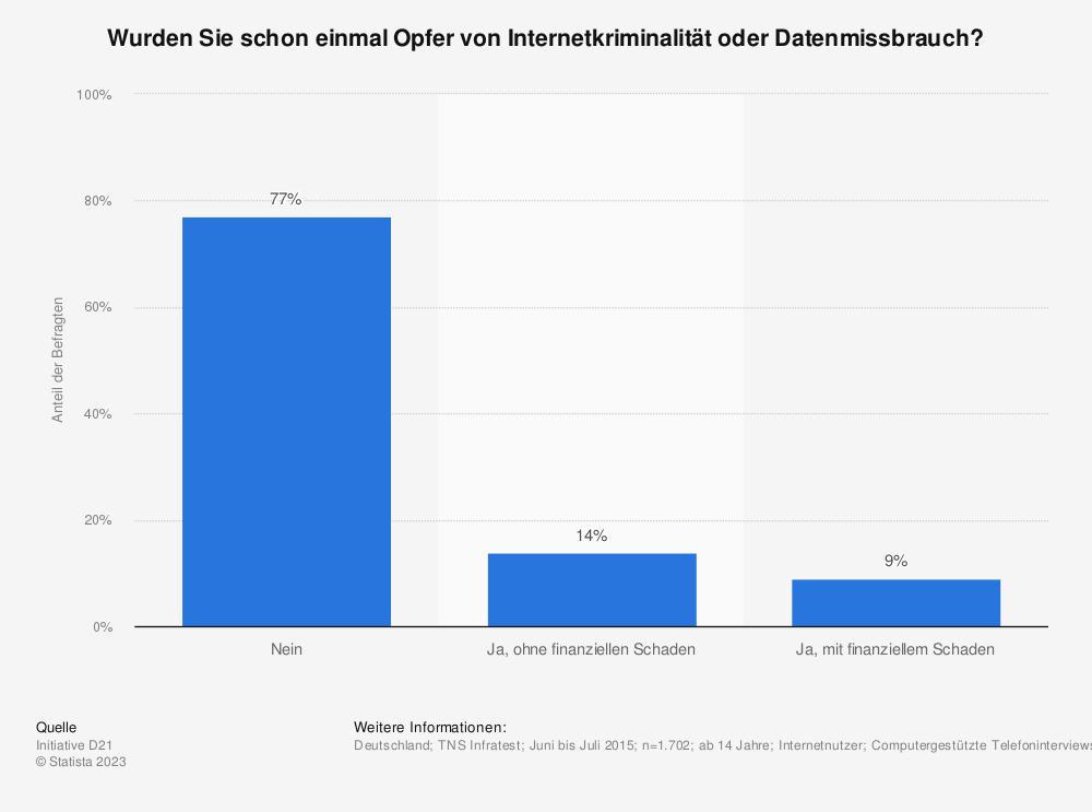 Statistik: Wurden Sie schon einmal Opfer von Internetkriminalität oder Datenmissbrauch? | Statista