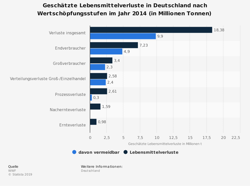 Statistik: Geschätzte Lebensmittelverluste in Deutschland nach Wertschöpfungsstufen im Jahr 2014 (in Millionen Tonnen) | Statista