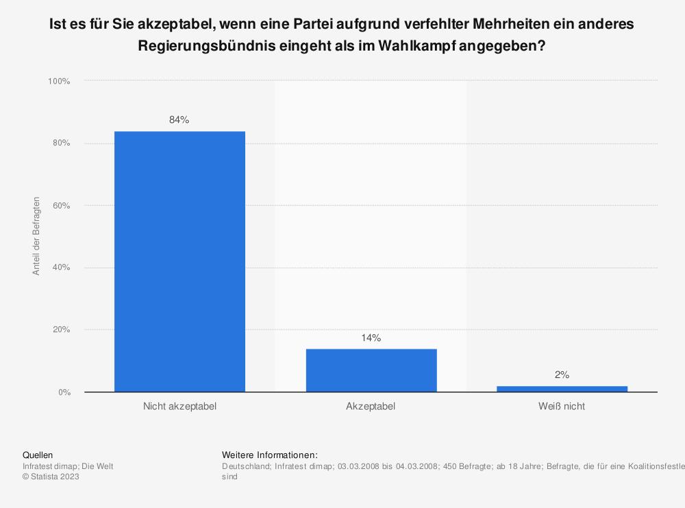 Statistik: Ist es für Sie akzeptabel, wenn eine Partei aufgrund verfehlter Mehrheiten ein anderes Regierungsbündnis eingeht als im Wahlkampf angegeben? | Statista