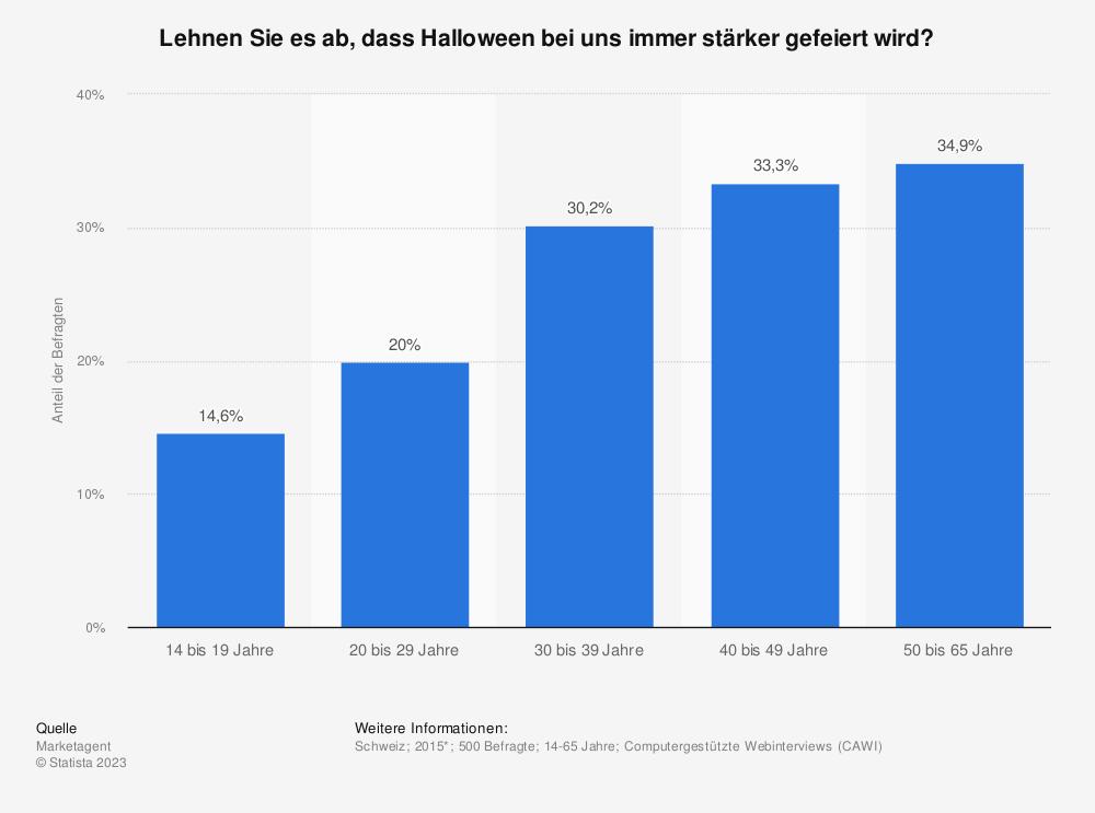 Statistik: Begrüßen Sie es, dass Halloween bei uns immer stärker gefeiert wird? | Statista