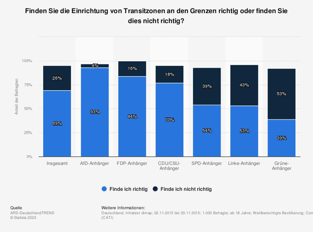 Statistik: Finden Sie die Einrichtung von Transitzonen an den Grenzen richtig oder finden Sie dies nicht richtig? | Statista