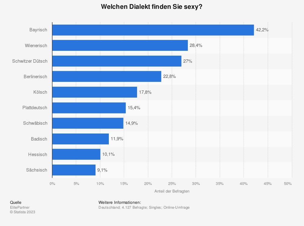 Statistik: Welchen Dialekt finden Sie sexy? | Statista