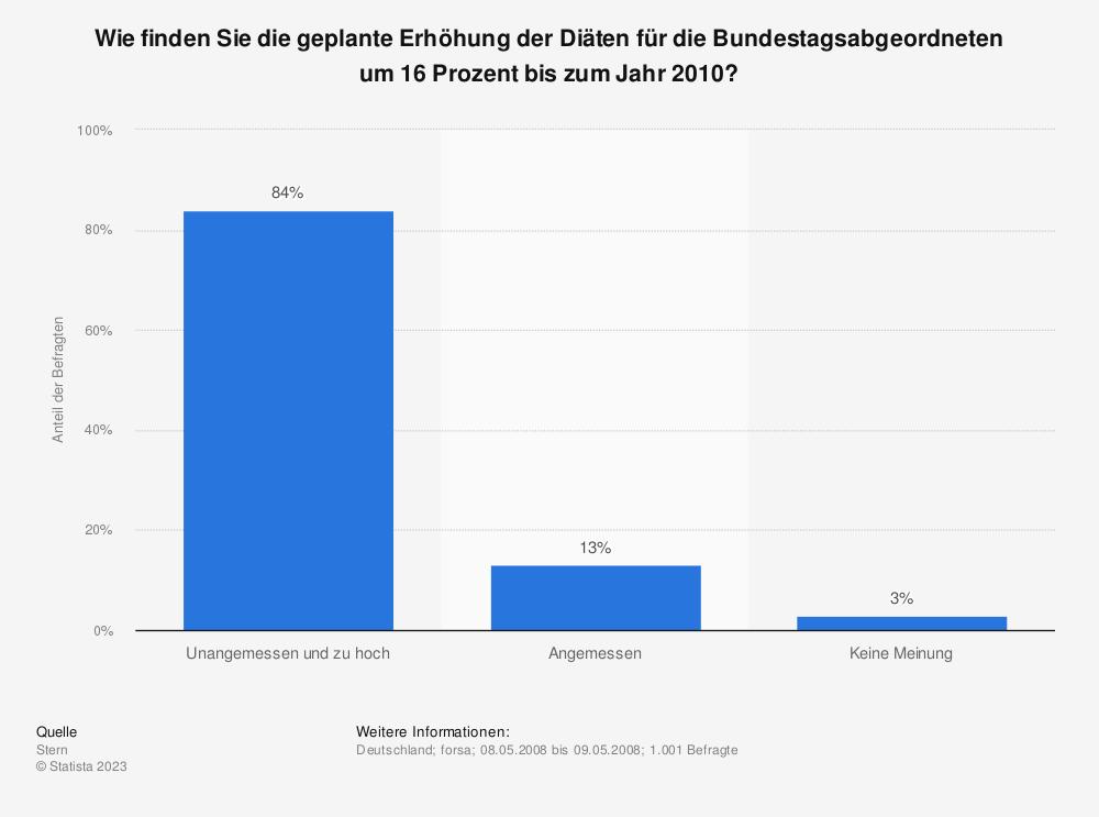 Statistik: Wie finden Sie die geplante Erhöhung der Diäten für die Bundestagsabgeordneten um 16 Prozent bis zum Jahr 2010? | Statista