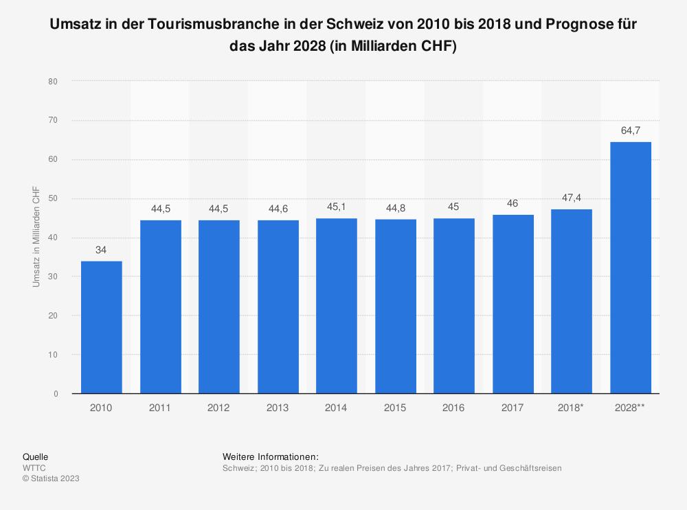 Statistik: Umsatz in der Tourismusbranche in der Schweiz von 2010 bis 2018 und Prognose für das Jahr 2028 (in Milliarden CHF) | Statista