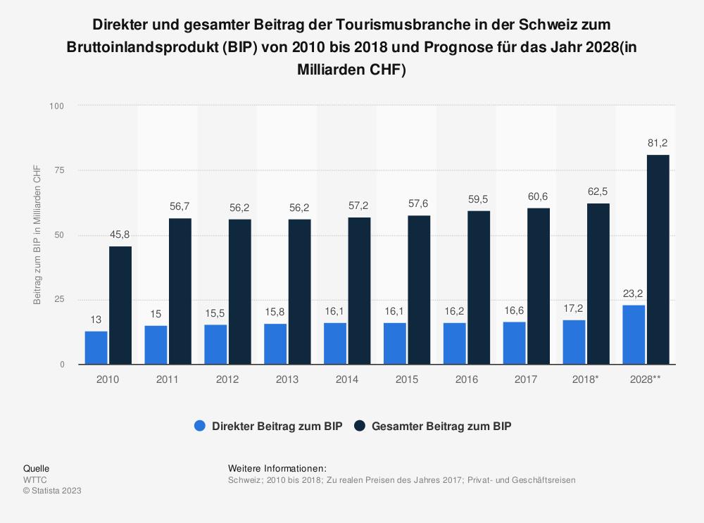 Statistik: Direkter und gesamter Beitrag der Tourismusbranche in der Schweiz zum Bruttoinlandsprodukt (BIP) von 2010 bis 2018 und Prognose für das Jahr 2028(in Milliarden CHF) | Statista