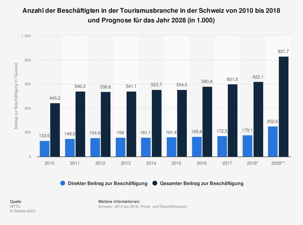 Statistik: Anzahl der Beschäftigten in der Tourismusbranche in der Schweiz von 2010 bis 2018 und Prognose für das Jahr 2028 (in 1.000) | Statista