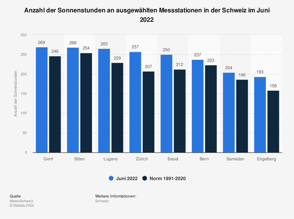 Statistik: Anzahl der Sonnenstunden an ausgewählten Messstationen in der Schweiz im März 2019 | Statista