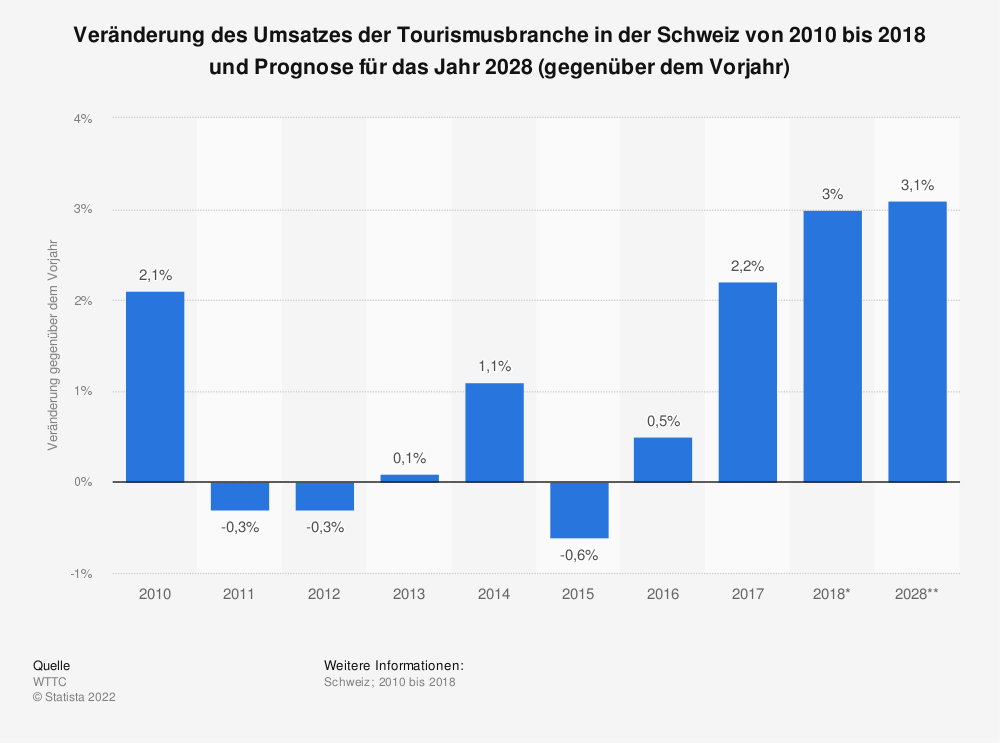 Statistik: Veränderung des Umsatzes der Tourismusbranche in der Schweiz von 2010 bis 2018 und Prognose für das Jahr 2028 (gegenüber dem Vorjahr) | Statista