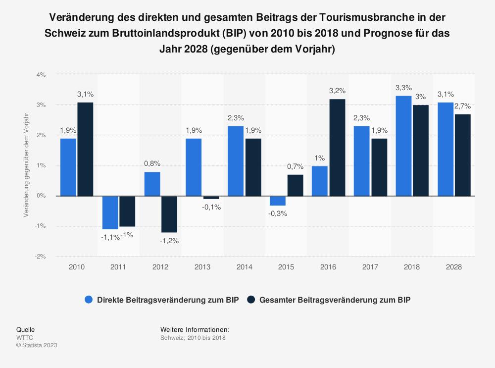 Statistik: Veränderung des direkten und gesamten Beitrags der Tourismusbranche in der Schweiz zum Bruttoinlandsprodukt (BIP) von 2010 bis 2018 und Prognose für das Jahr 2028 (gegenüber dem Vorjahr) | Statista
