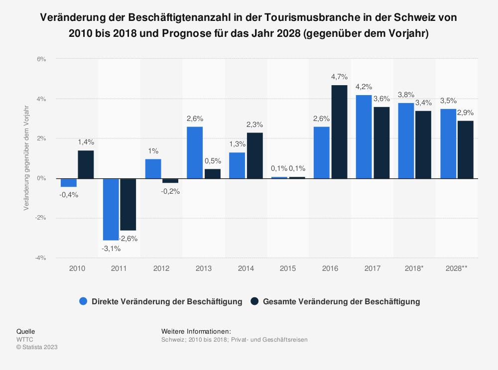 Statistik: Veränderung der Beschäftigtenanzahl in der Tourismusbranche in der Schweiz von 2010 bis 2018 und Prognose für das Jahr 2028 (gegenüber dem Vorjahr) | Statista