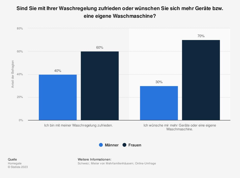 Statistik: Sind Sie mit Ihrer Waschregelung zufrieden oder wünschen Sie sich mehr Geräte bzw. eine eigene Waschmaschine? | Statista