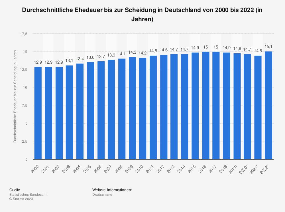 Statistik: Durchschnittliche Ehedauer bis zur Scheidung in Deutschland von 2007 bis 2018 (in Jahren) | Statista