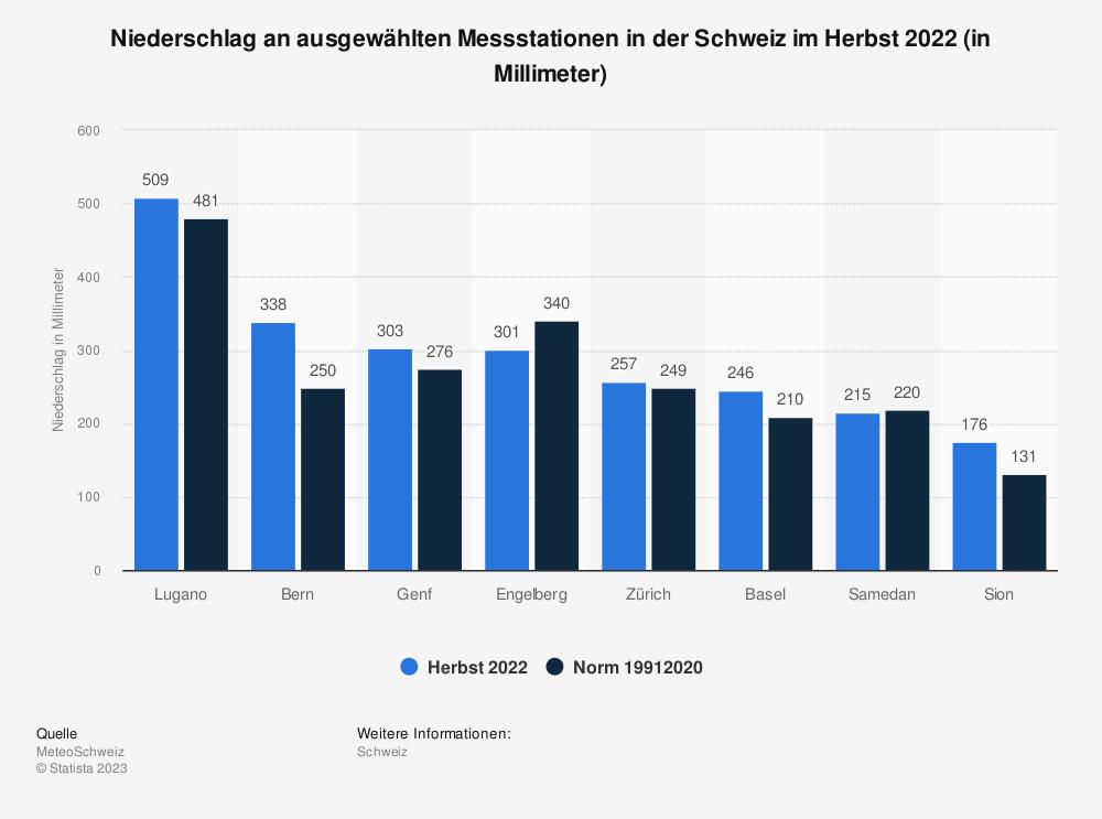 Statistik: Niederschlag an ausgewählten Messstationen in der Schweiz im Herbst 2020 (in Millimeter) | Statista