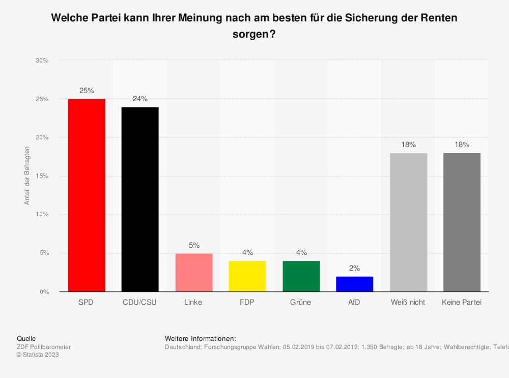Statistik: Welche Partei kann Ihrer Meinung nach am besten für die Sicherung der Renten sorgen? | Statista