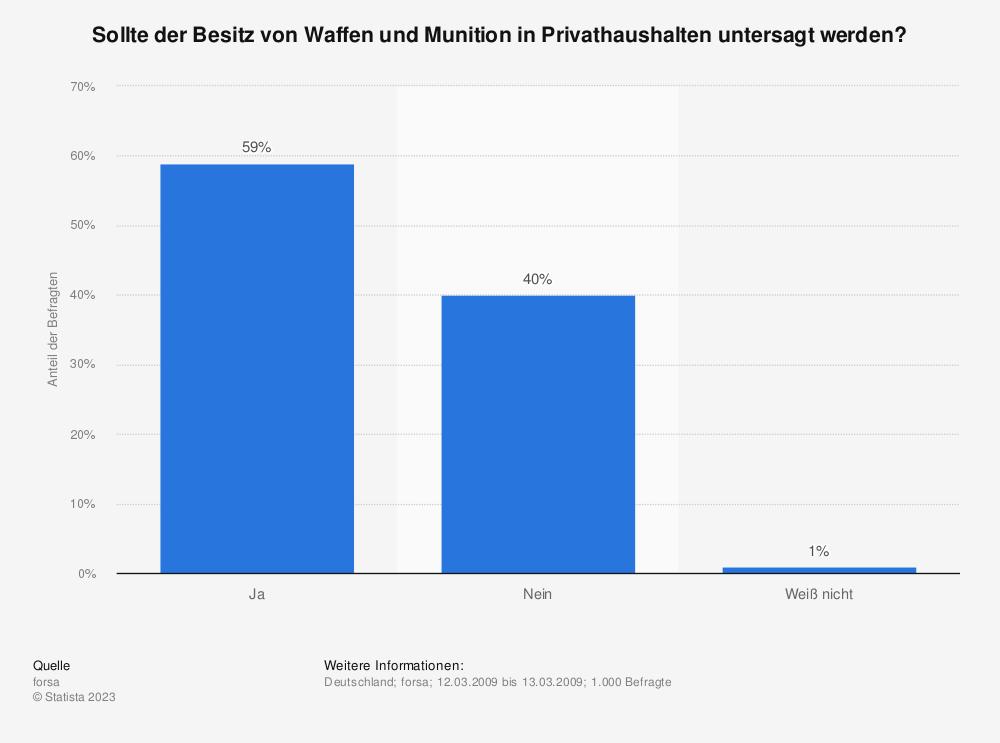 Statistik: Sollte der Besitz von Waffen und Munition in Privathaushalten untersagt werden? | Statista