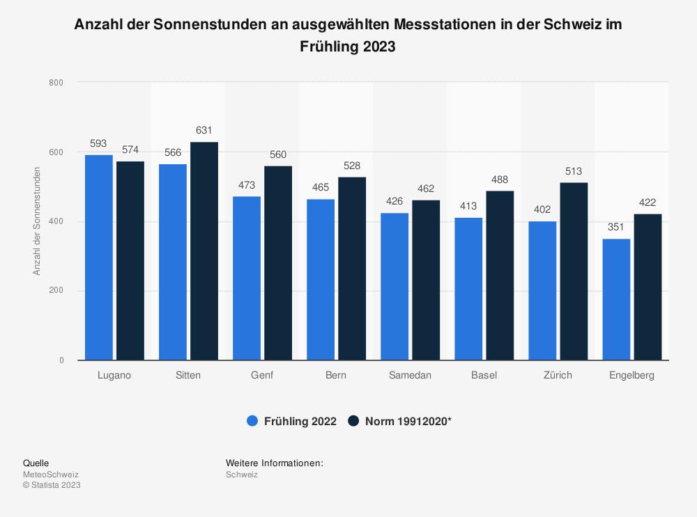 Statistik: Anzahl der Sonnenstunden an ausgewählten Messstationen in der Schweiz im Frühling 2021 | Statista