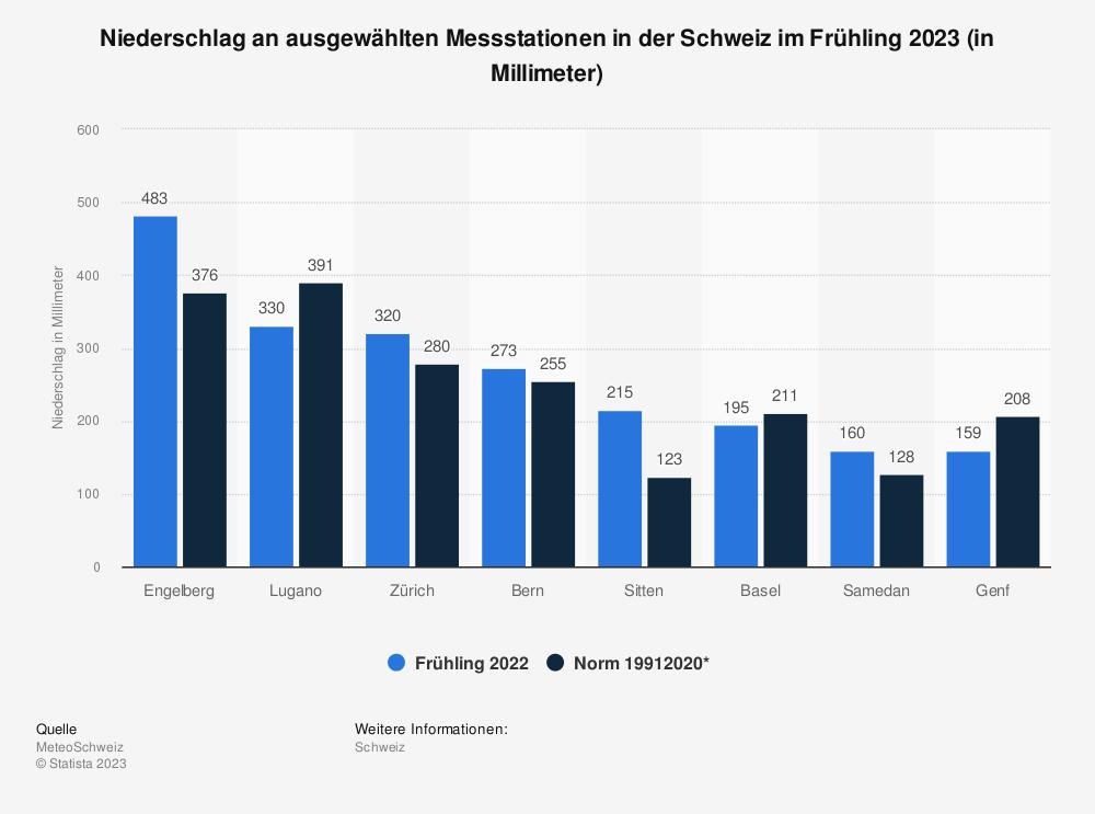 Statistik: Niederschlag an ausgewählten Messstationen in der Schweiz im Frühling 2020 (in Millimeter) | Statista