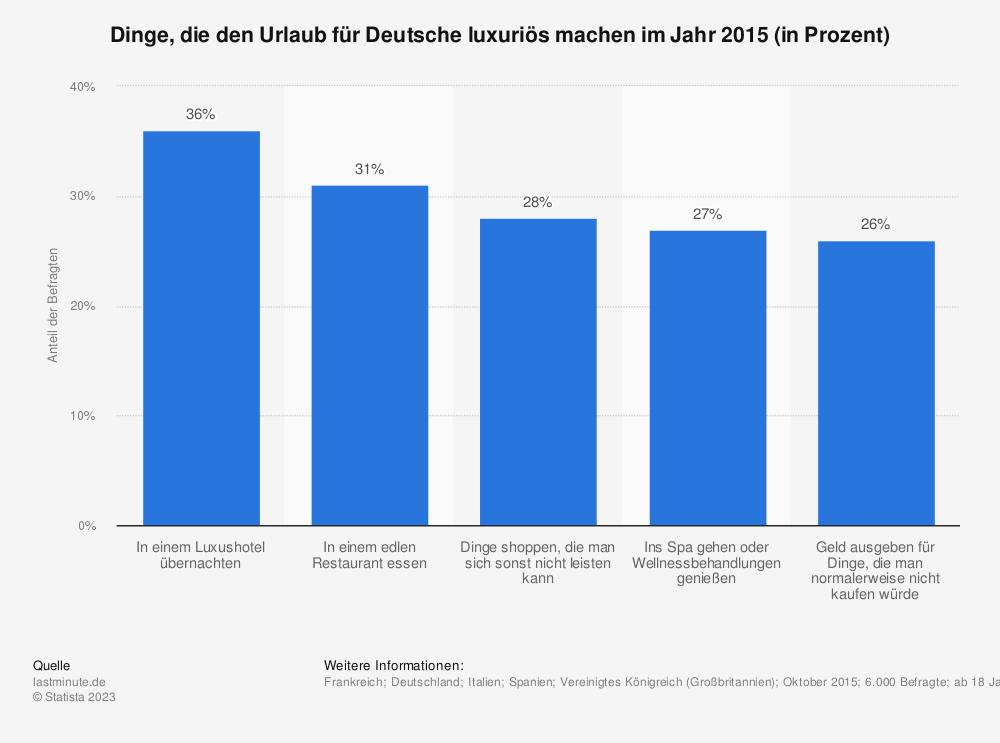 Statistik: Dinge, die den Urlaub für Deutsche luxuriös machen im Jahr 2015 (in Prozent) | Statista