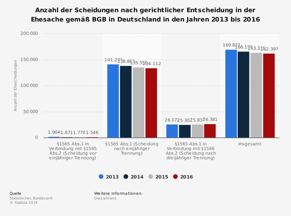 Statistik: Anzahl der Scheidungen nach gerichtlicher Entscheidung in der Ehesache gemäß BGB in Deutschland in den Jahren 2013 bis 2015 | Statista