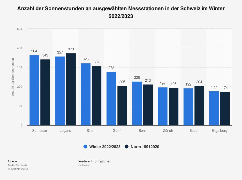 Statistik: Anzahl der Sonnenstunden an ausgewählten Messstationen in der Schweiz im Winter 2020/2021 | Statista