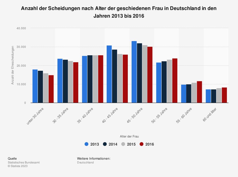 Statistik: Anzahl der Scheidungen nach Alter der geschiedenen Frau in Deutschland in den Jahren 2013 bis 2016 | Statista