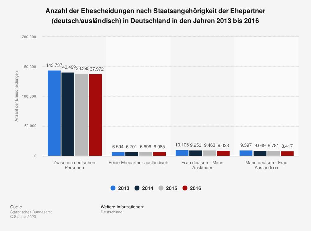 Statistik: Anzahl der Ehescheidungen nach Staatsangehörigkeit der Ehepartner (deutsch/ausländisch) in Deutschland in den Jahren 2013 bis 2016   Statista