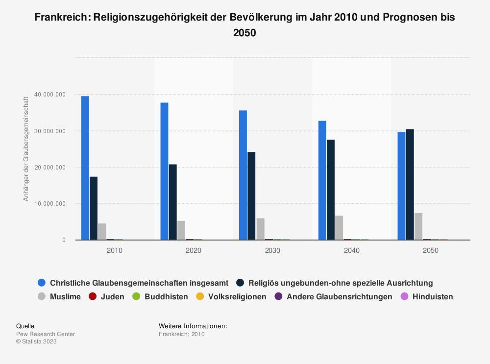 Statistik: Frankreich: Religionszugehörigkeit der Bevölkerung im Jahr 2010 und Prognosen bis 2050 | Statista