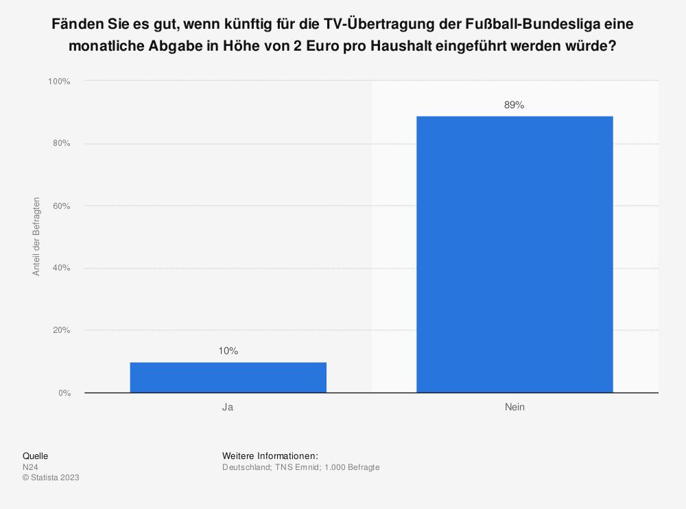 Statistik: Fänden Sie es gut, wenn künftig für die TV-Übertragung der Fußball-Bundesliga eine monatliche Abgabe in Höhe von 2 Euro pro Haushalt eingeführt werden würde? | Statista