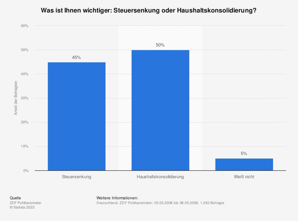 Statistik: Was ist Ihnen wichtiger: Steuersenkung oder Haushaltskonsolidierung? | Statista