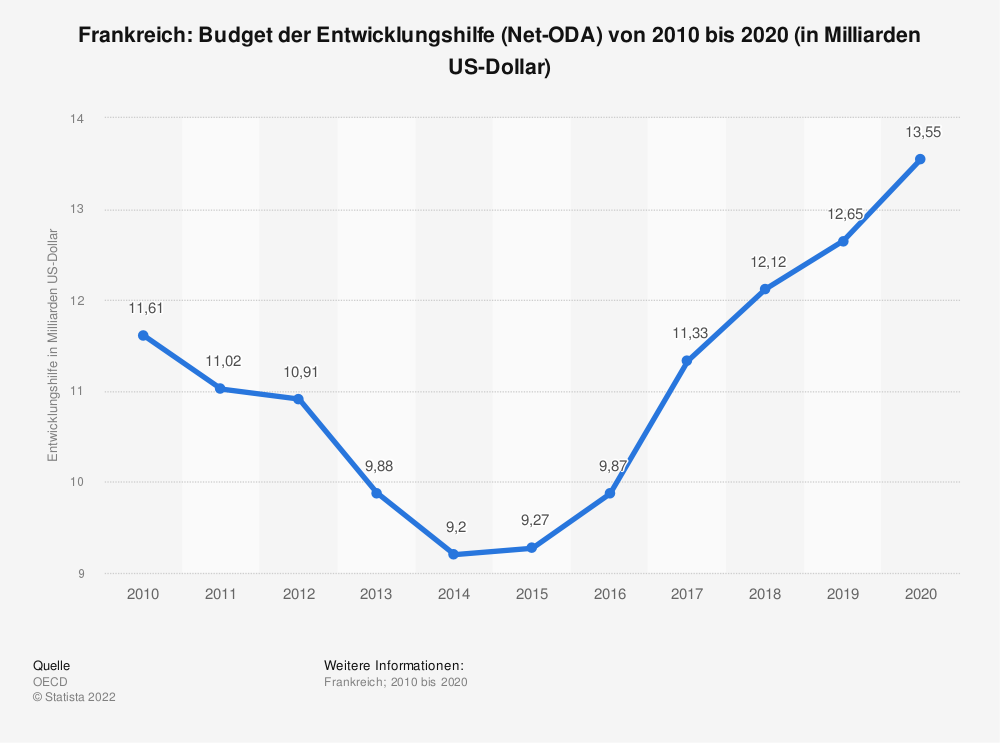 Statistik: Frankreich: Budget der Entwicklungshilfe (Net-ODA) von 2008 bis 2018 (in Milliarden US-Dollar) | Statista