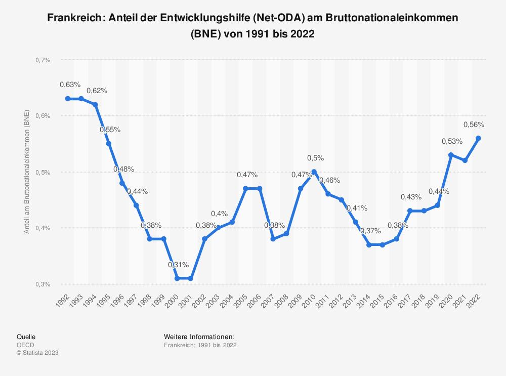 Statistik: Frankreich: Anteil der Entwicklungshilfe (Net-ODA) am Bruttonationaleinkommen (BNE) von 2007 bis 2017 | Statista
