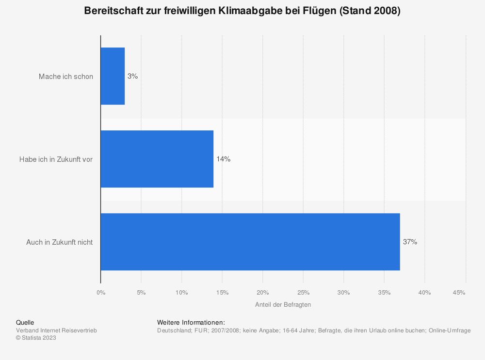 Statistik: Bereitschaft zur freiwilligen Klimaabgabe bei Flügen (Stand 2008) | Statista